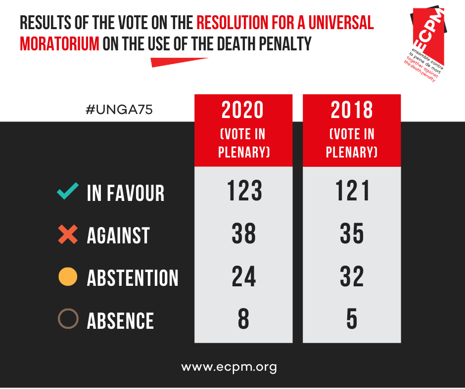 Results of the vote in plenary session